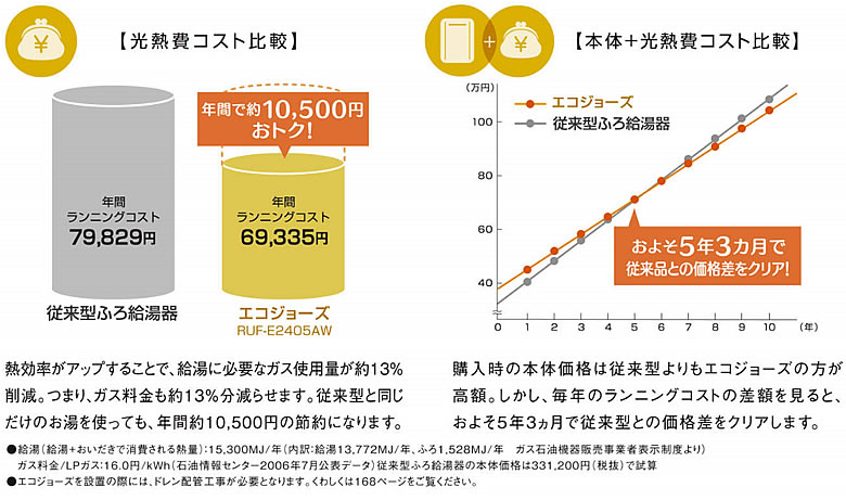【光熱費コスト比較】年問 従来型ふろ給湯器:ランニングコスト 79,829円 エコジョーズ RUF-E2405AW:年間 ランニングコスト 69,335円 年間で約10,500円おトク! 熱効率がアップすることで、給湯に必要なガス使用量が約13%削減。つまり、ガス料金も約13%分減らせます。従来型と同じだけのお湯を使っても、年間約10,500円の節約になります。 【本体+光熱費コスト比較】 エコジョーズ,従来型ふろ給湯器 およそ5年3カ月で 従来品との価格差をクリア! 購入時の本体価格は従来型よりもエコジョーズの方が高額。しかし、毎年のランニングコストの差額を見ると、およそ5年3ヵ月で従来型との価格差をクリアします。 ●給湯(給湯+おいだきで消費される熱量):15,300MJ/年(内訳:給湯13.772MJ/年、ふろ1,528MJ/年ガス石油機器販売事業者表示制度より)ガス料金/LPガス:16.0円/kWh(石油情報センター2006年7月公表データ) 従来型ふろ給湯器の本体価格は331,200円(税抜)で試算 ●エコジョーズを設置の際には、ドレン配管工事が必要となります。くわしくは168ページをご覧ください。