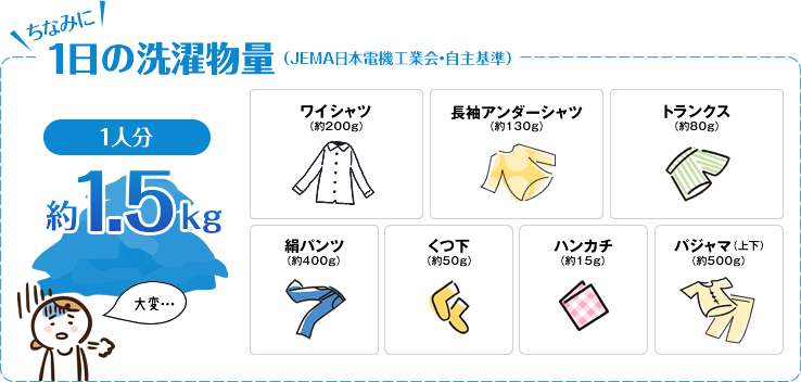 ちなみに1日の洗濯物量(JEMA日本電機工業会・自主基準)1人分約1.5kg ワイシャツ(約200g),長袖アンダーシャツ(約130g),トランクス(約80g),絹パンツ(約400g),くつ下(約50g),ハンカチ(約15g),パジャマ(上下)(約500g)