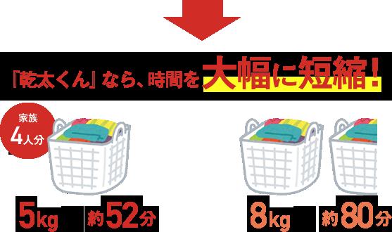 →『乾太くん』なら、時間を大幅に短縮!家族4人分5kgで約52分、8kgで約80分